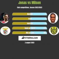 Jonas vs Milson h2h player stats
