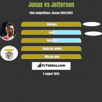 Jonas vs Jefferson h2h player stats