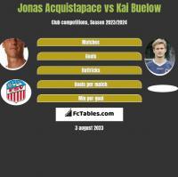 Jonas Acquistapace vs Kai Buelow h2h player stats