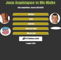 Jonas Acquistapace vs Nils Miatke h2h player stats