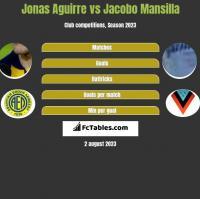 Jonas Aguirre vs Jacobo Mansilla h2h player stats