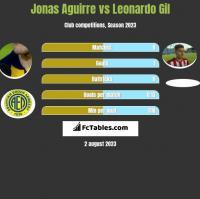 Jonas Aguirre vs Leonardo Gil h2h player stats