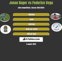 Jonas Bager vs Federico Vega h2h player stats