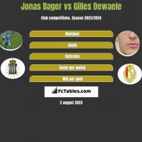 Jonas Bager vs Gilles Dewaele h2h player stats