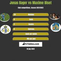 Jonas Bager vs Maxime Biset h2h player stats