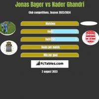Jonas Bager vs Nader Ghandri h2h player stats
