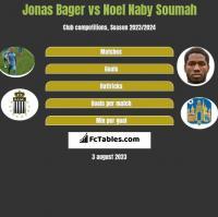 Jonas Bager vs Noel Naby Soumah h2h player stats