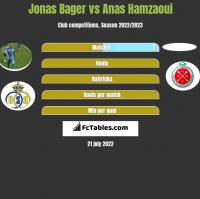 Jonas Bager vs Anas Hamzaoui h2h player stats