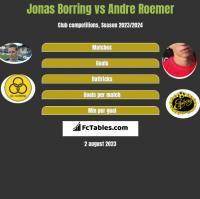 Jonas Borring vs Andre Roemer h2h player stats