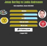 Jonas Borring vs Louka Andreasen h2h player stats