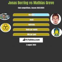 Jonas Borring vs Mathias Greve h2h player stats
