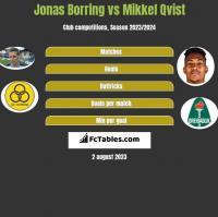 Jonas Borring vs Mikkel Qvist h2h player stats
