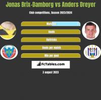 Jonas Brix-Damborg vs Anders Dreyer h2h player stats