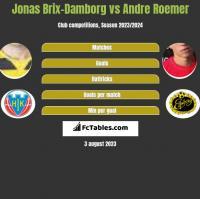 Jonas Brix-Damborg vs Andre Roemer h2h player stats