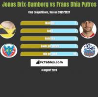 Jonas Brix-Damborg vs Frans Dhia Putros h2h player stats