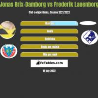 Jonas Brix-Damborg vs Frederik Lauenborg h2h player stats