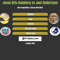 Jonas Brix-Damborg vs Joel Andersson h2h player stats