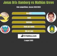 Jonas Brix-Damborg vs Mathias Greve h2h player stats