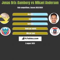 Jonas Brix-Damborg vs Mikael Anderson h2h player stats