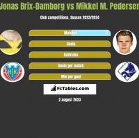 Jonas Brix-Damborg vs Mikkel M. Pedersen h2h player stats