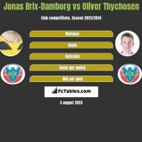 Jonas Brix-Damborg vs Oliver Thychosen h2h player stats