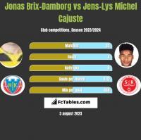 Jonas Brix-Damborg vs Jens-Lys Michel Cajuste h2h player stats