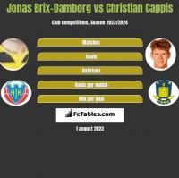 Jonas Brix-Damborg vs Christian Cappis h2h player stats