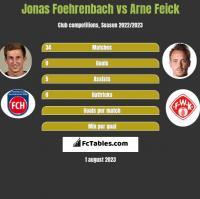 Jonas Foehrenbach vs Arne Feick h2h player stats