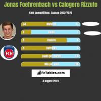 Jonas Foehrenbach vs Calogero Rizzuto h2h player stats