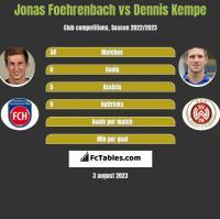 Jonas Foehrenbach vs Dennis Kempe h2h player stats
