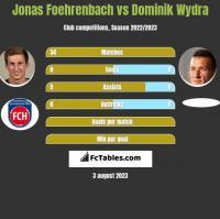 Jonas Foehrenbach vs Dominik Wydra h2h player stats