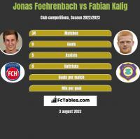 Jonas Foehrenbach vs Fabian Kalig h2h player stats