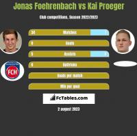 Jonas Foehrenbach vs Kai Proeger h2h player stats
