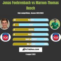 Jonas Foehrenbach vs Marnon-Thomas Busch h2h player stats