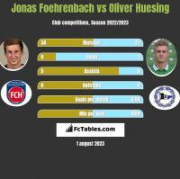 Jonas Foehrenbach vs Oliver Huesing h2h player stats