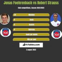 Jonas Foehrenbach vs Robert Strauss h2h player stats