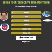 Jonas Foehrenbach vs Timo Beermann h2h player stats