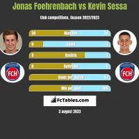 Jonas Foehrenbach vs Kevin Sessa h2h player stats