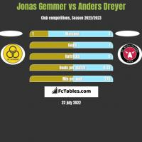 Jonas Gemmer vs Anders Dreyer h2h player stats