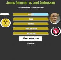 Jonas Gemmer vs Joel Andersson h2h player stats
