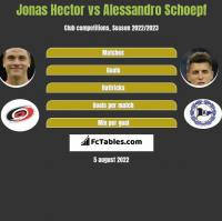 Jonas Hector vs Alessandro Schoepf h2h player stats