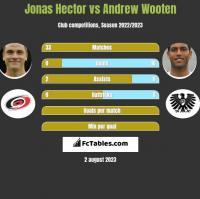 Jonas Hector vs Andrew Wooten h2h player stats