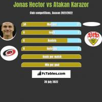 Jonas Hector vs Atakan Karazor h2h player stats
