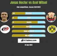Jonas Hector vs Axel Witsel h2h player stats
