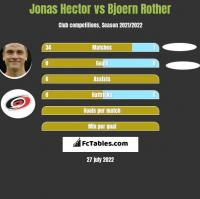 Jonas Hector vs Bjoern Rother h2h player stats