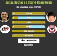 Jonas Hector vs Chang-Hoon Kwon h2h player stats