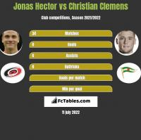 Jonas Hector vs Christian Clemens h2h player stats