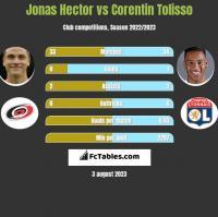Jonas Hector vs Corentin Tolisso h2h player stats
