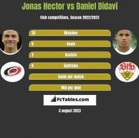 Jonas Hector vs Daniel Didavi h2h player stats