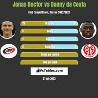 Jonas Hector vs Danny da Costa h2h player stats